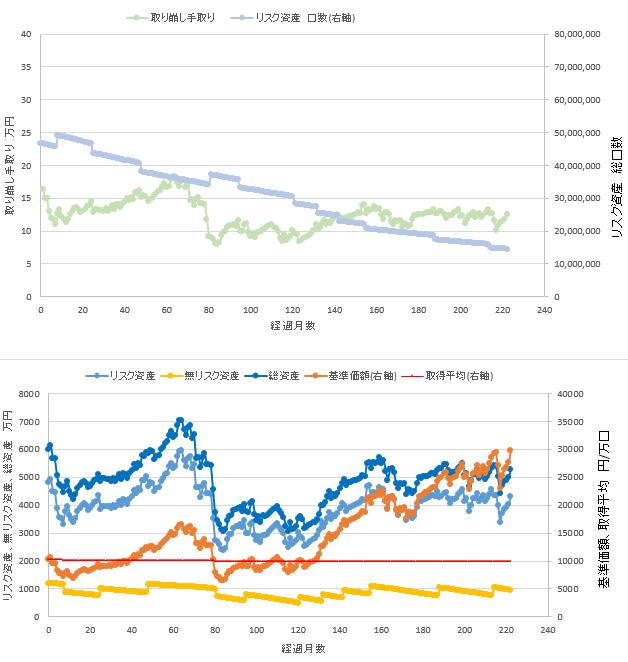 総資産6000万円、リスク資産80%での定率取り崩しシミュレーション結果を示す図です。