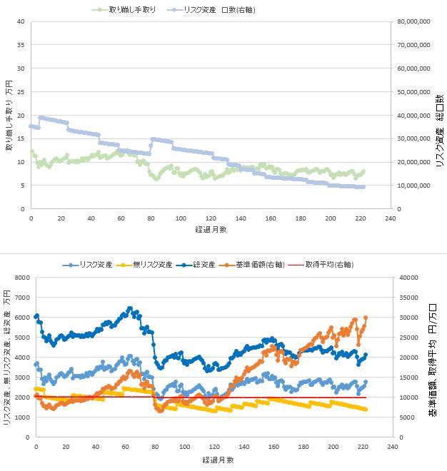 総資産6000万円、リスク資産60%での定率取り崩しシミュレーション結果を示す図です。