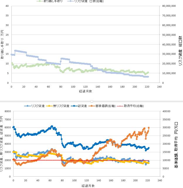 総資産6000万円、リスク資50%での定率取り崩しシミュレーション結果を示す図です。