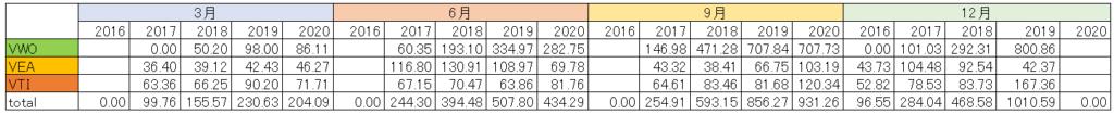 これまでの分配金を4半期ごとにまとめた表です。