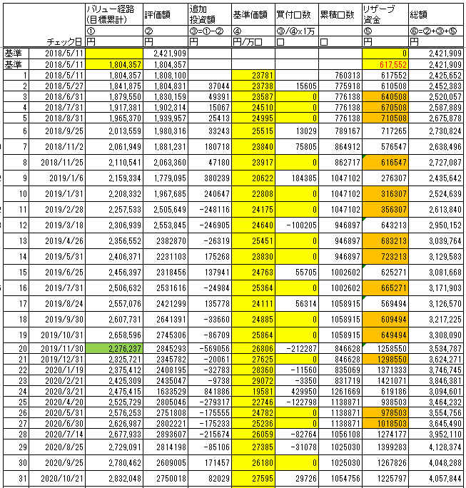 バリュー平均法の計算、実績を月ごとにまとめた表です。