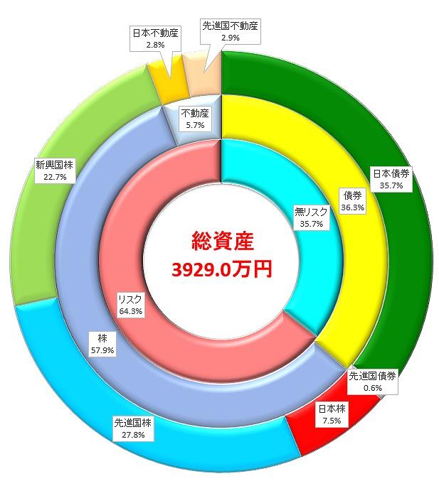 総資産の内訳を資産クラスごとに示した円グラフです。