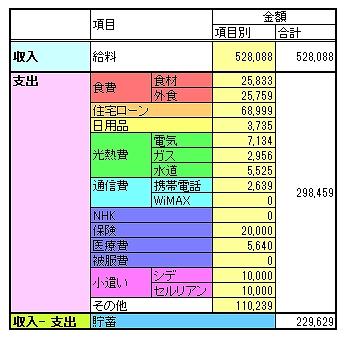 家計簿を表にまとめたものです。項目ごとの金額を示し、毎月の推移を見るようにしています。