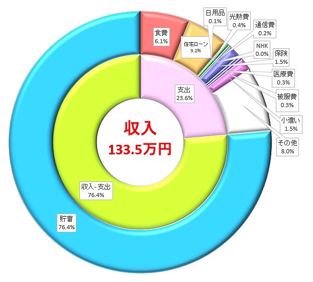 家計簿を円グラフ化したものです。収入、支出の他、項目ごとの割合が視覚的に分かります。