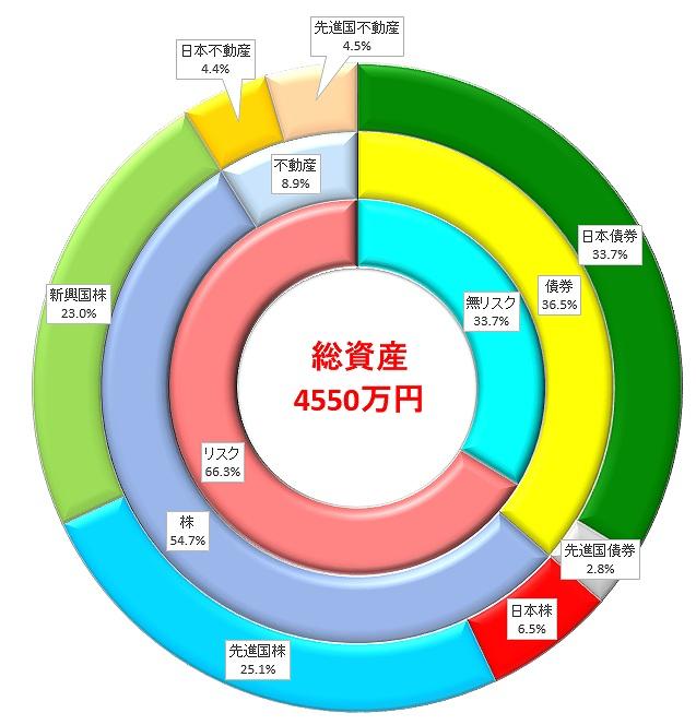 総資産を資産クラスごとの割合で円グラフ化したものです。