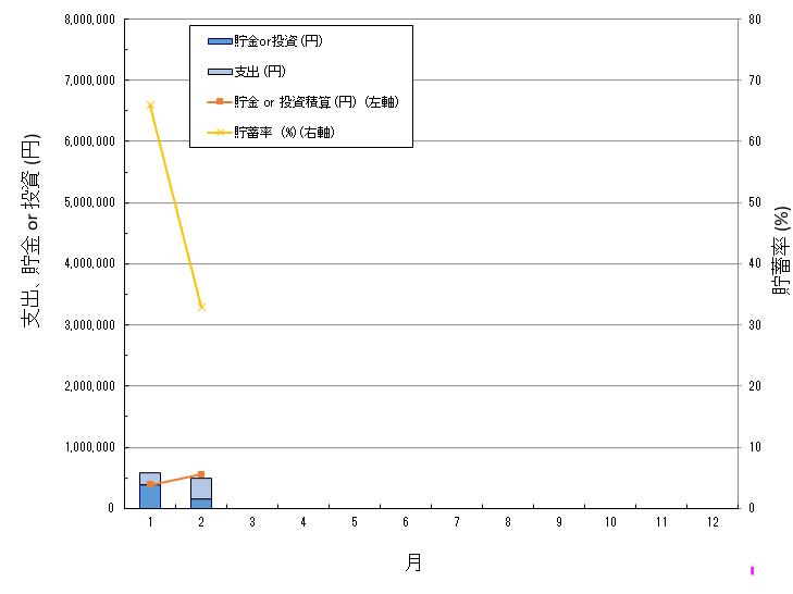 毎月の収支を棒グラフで、貯金積算額、貯蓄率を折れ線グラフで表現したものです。
