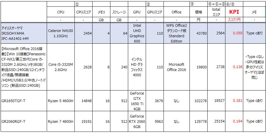 ノートパソコンの性能比較表です。
