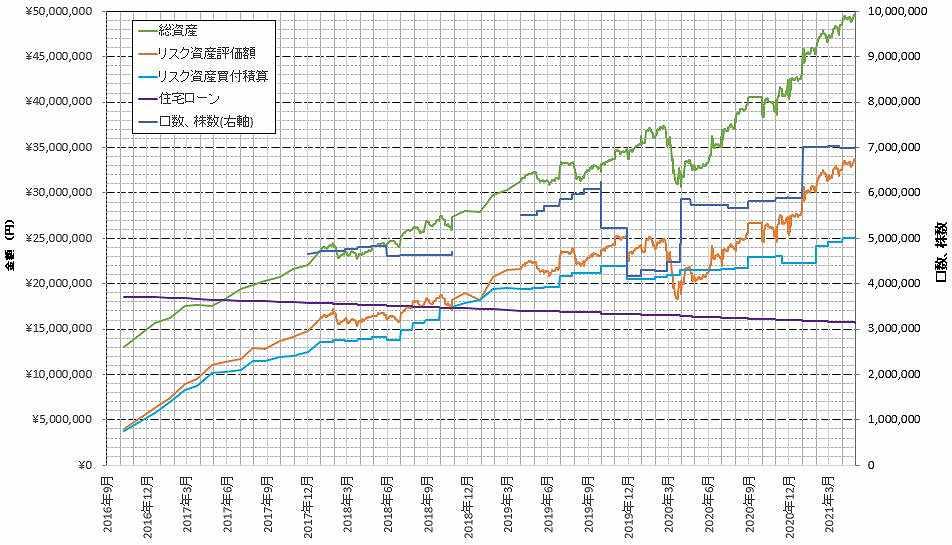 総資産グラフ