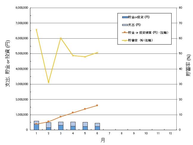 貯蓄率グラフ