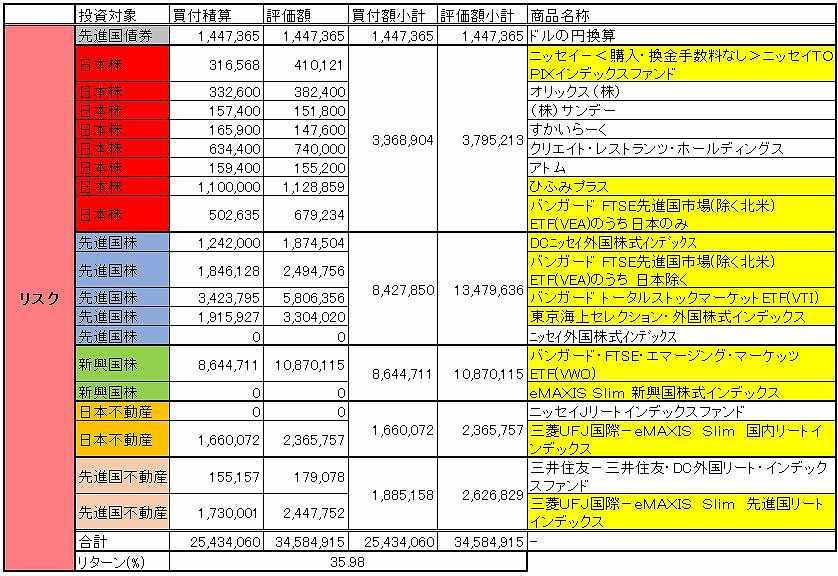 リスク資産の保有投資商品を紹介しています。これまでの買付金額と現在の評価額を各商品ごとに表にしています。
