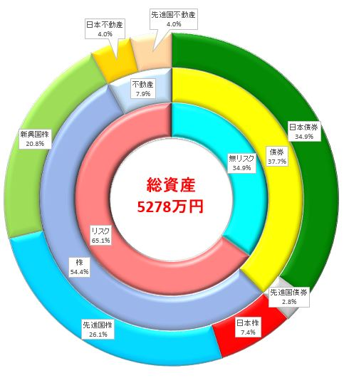 積立投資の資産構成割合