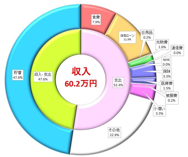 収入、支出のグラフ