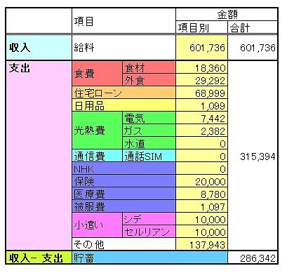 家計簿の表